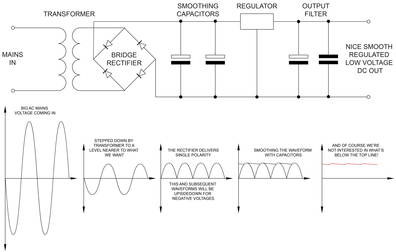 Linear Power Supply Basics