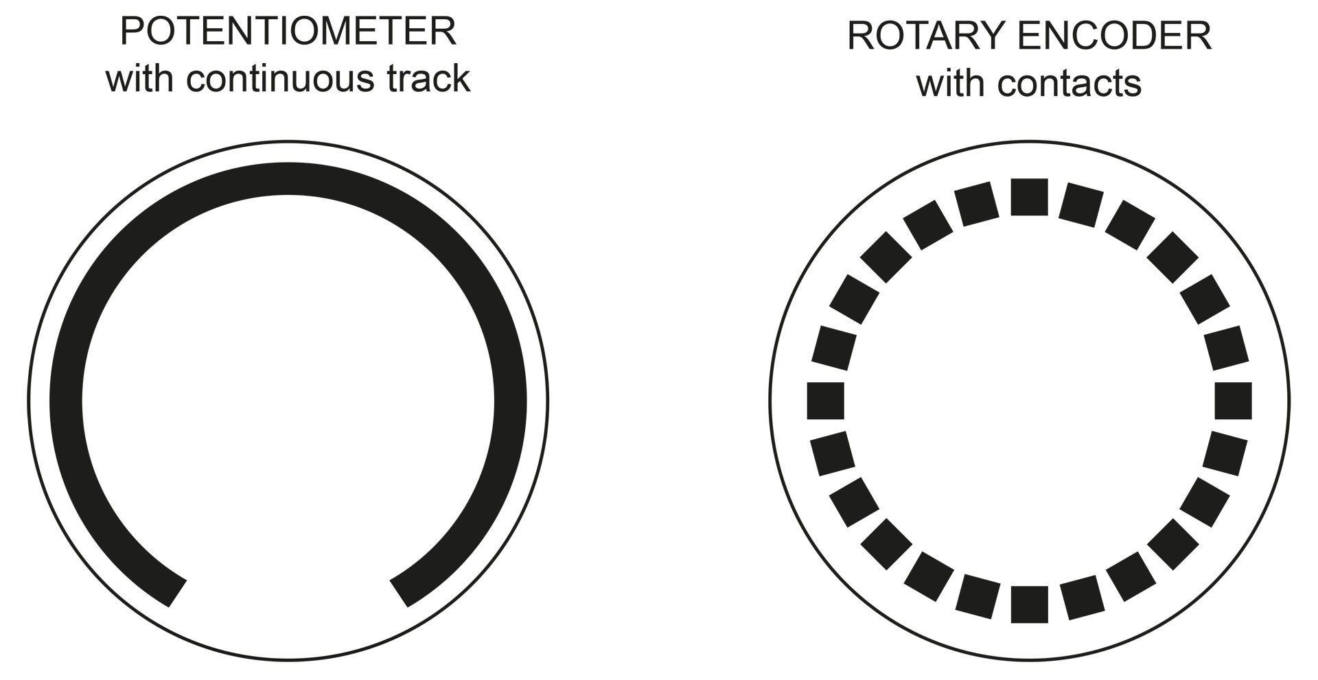 Difference between potentiometer and encoder