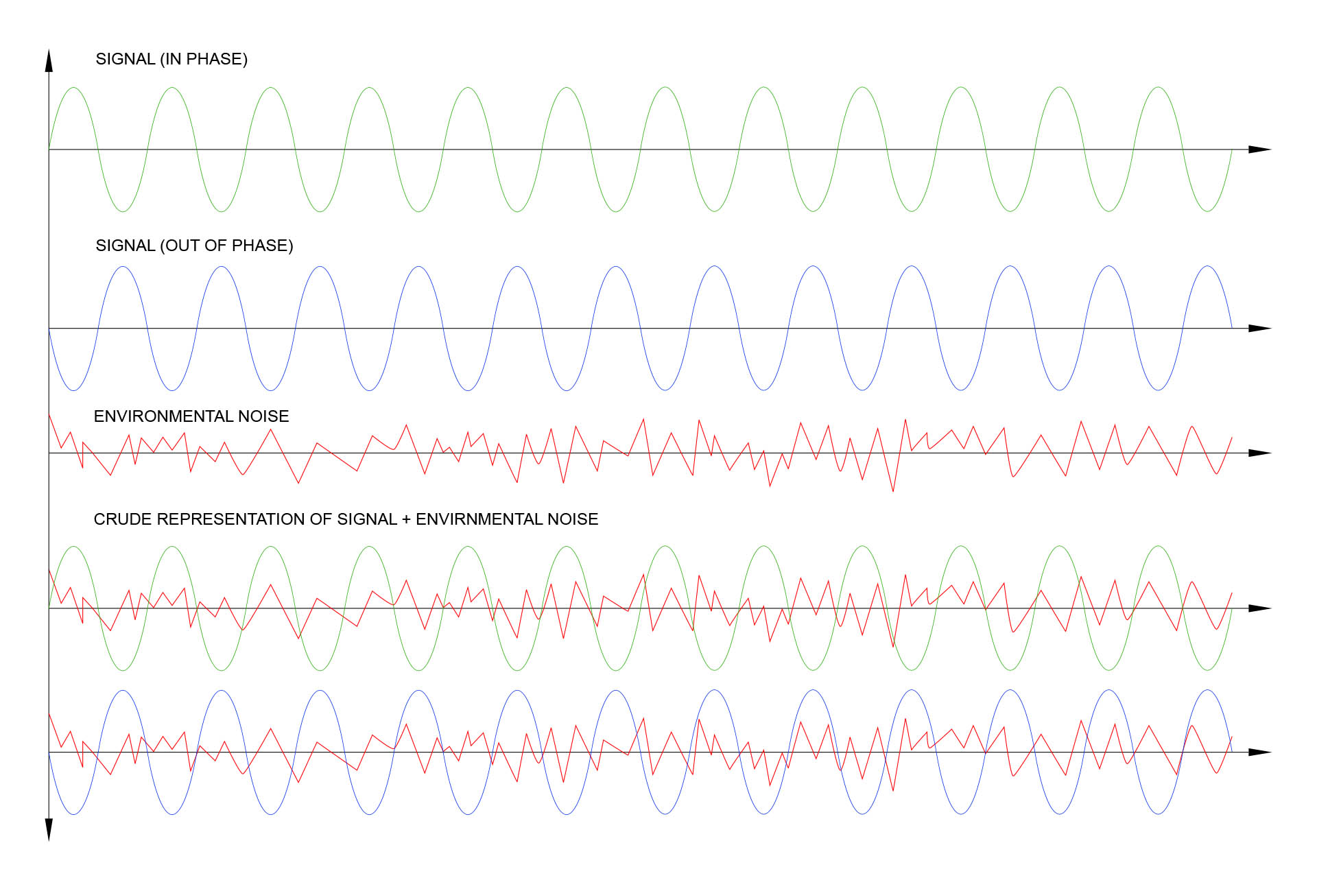 Balanced signal plus noise