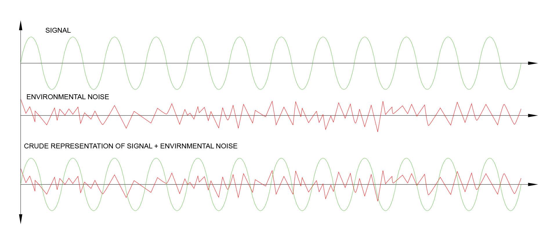 Unbalanced signal plus noise